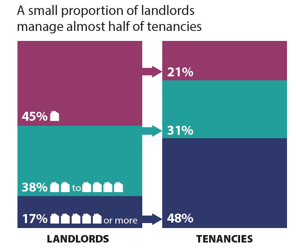 Landlords manage nearly half of tenanncies