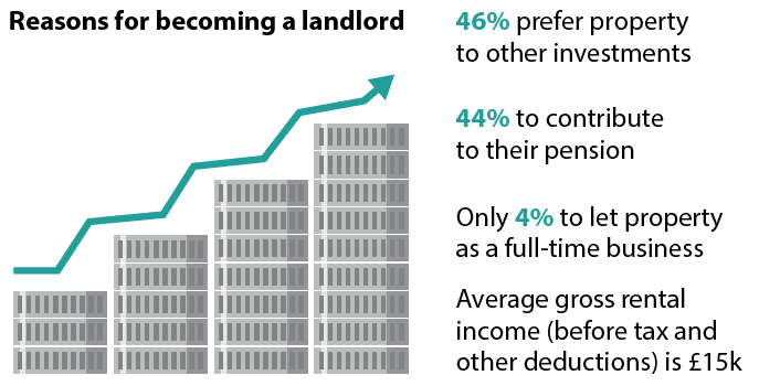 Reasons to become a landlords
